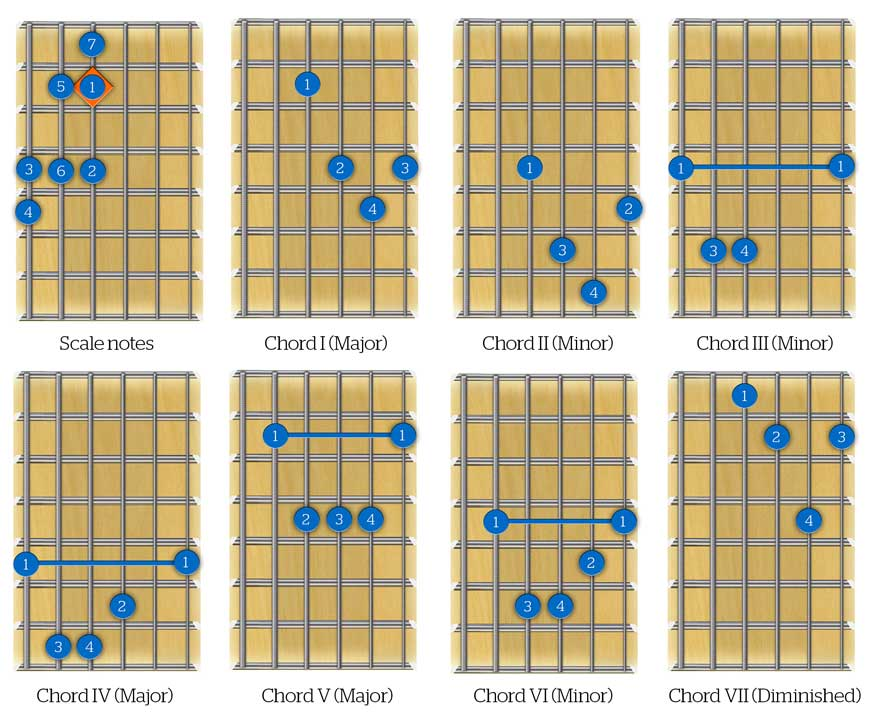 Guitar Triad Chords Images Guitar Chord Chart With Finger Position