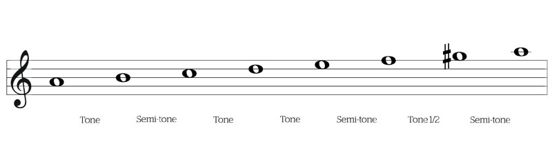 Evil Chords And Scales The Lick Factory Blog