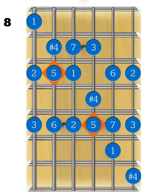 modes for guitar 3 notes per string the lick factory blog. Black Bedroom Furniture Sets. Home Design Ideas